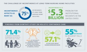 Attend Study Shows Benefits of Better Incontinence Care Results Statistics