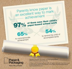 Infographic Parents Save Childs Paper based work Back-to-School Report