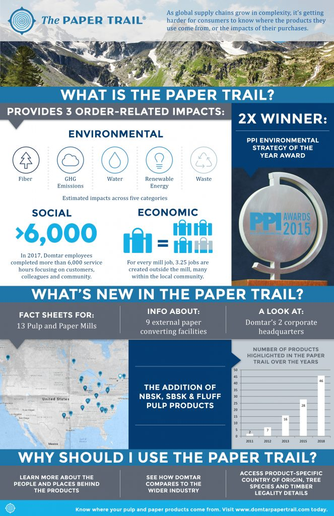 Paper Trail Infographic 2018